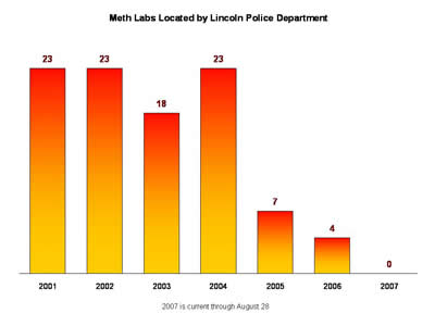 So far in 2007, ZERO meth labs have been found by Lincoln Police